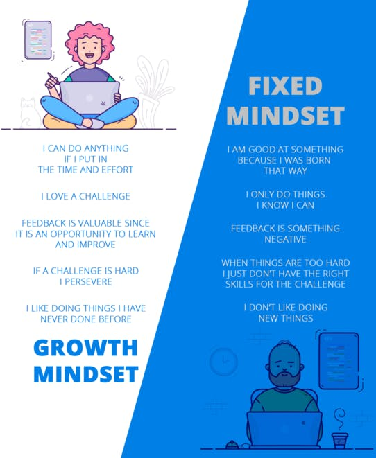 illustration about the growth mindset for a developer vs fixed mindset for a developer