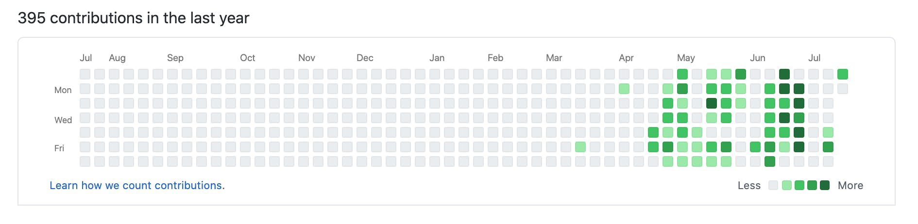 overview of GitHub contributions over a year period
