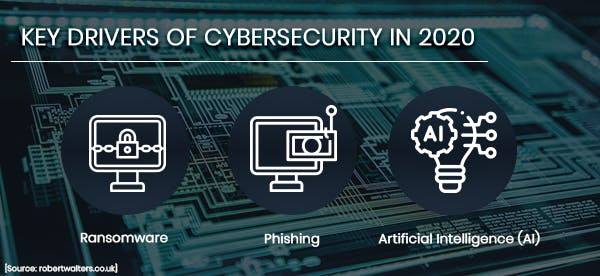 Key drivers of cyber security in 2020: ransomware, phishin, artificial intelligence (AI)