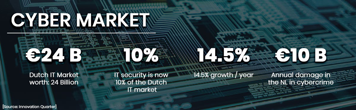 cyber market statistics in the Netherlands