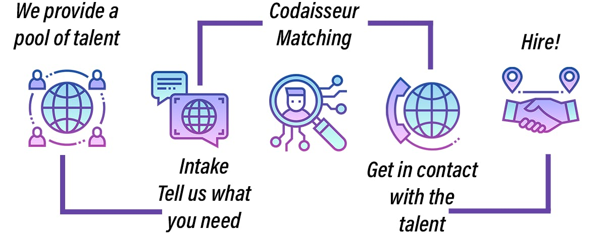 the codaisseur hiring steps: talent pool, what are your needs, we match you with our alumni, contact them & HIRE!