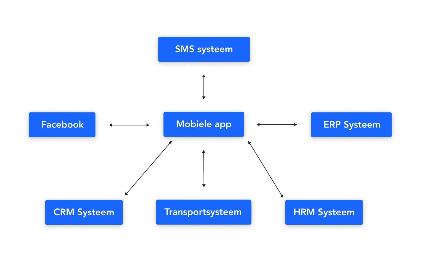 Mobiele applicatielandschap