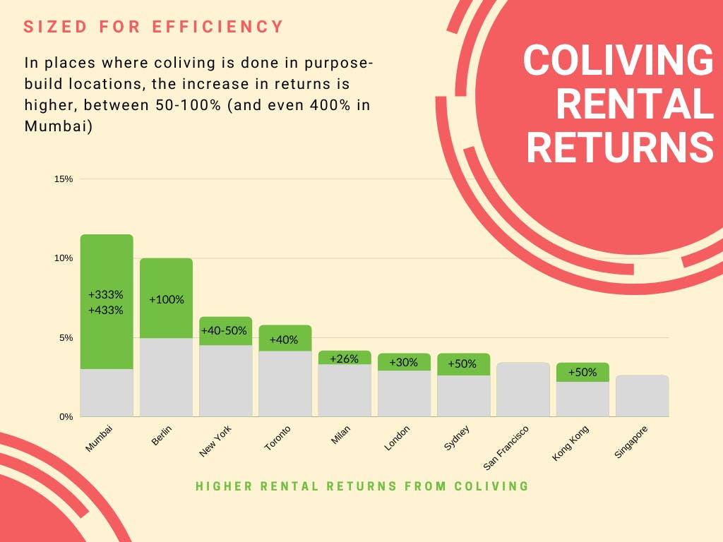 Chart of coliving returns vs residential returns in major cities about the world