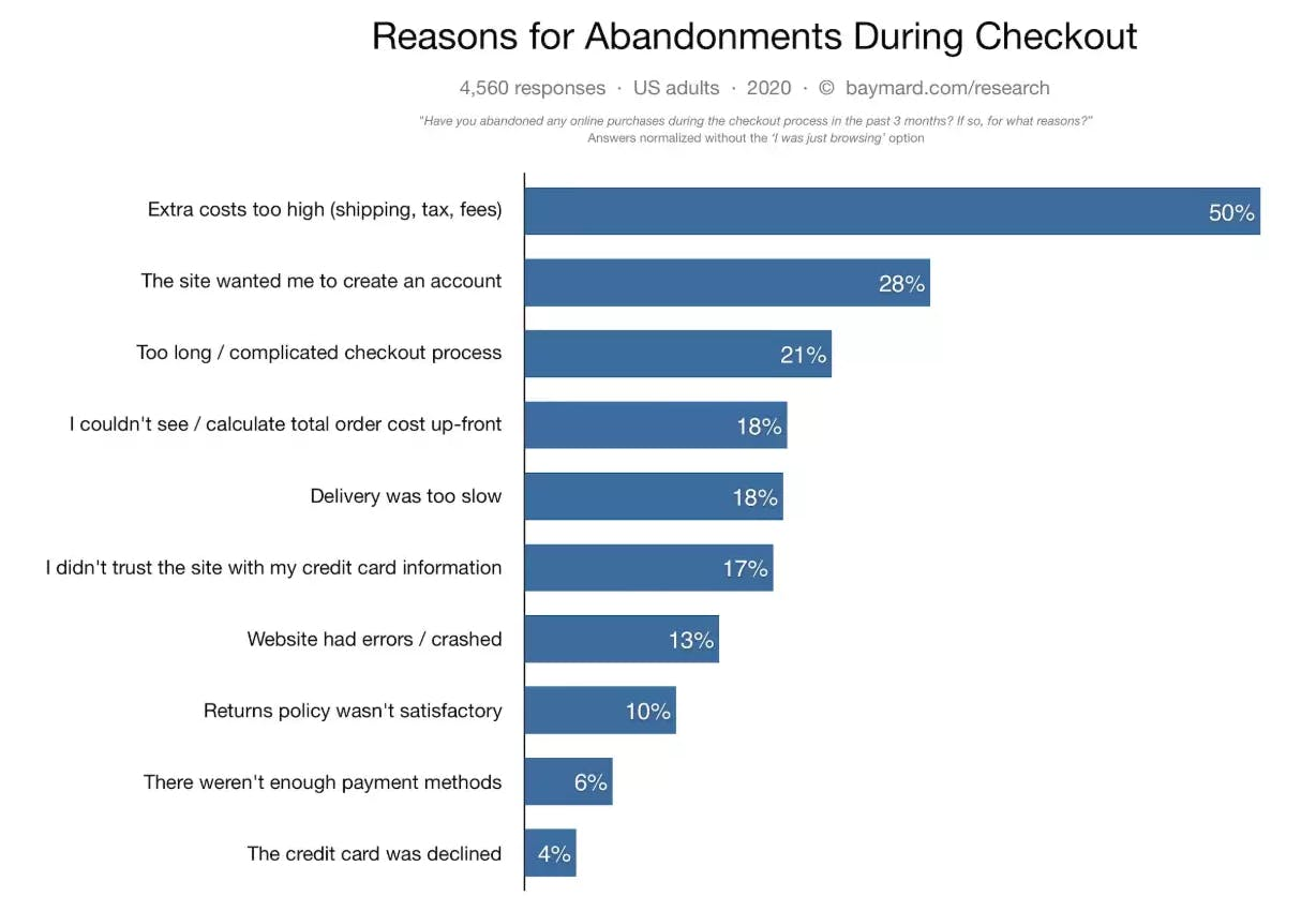 Top reasons for abandoned carts during checkout