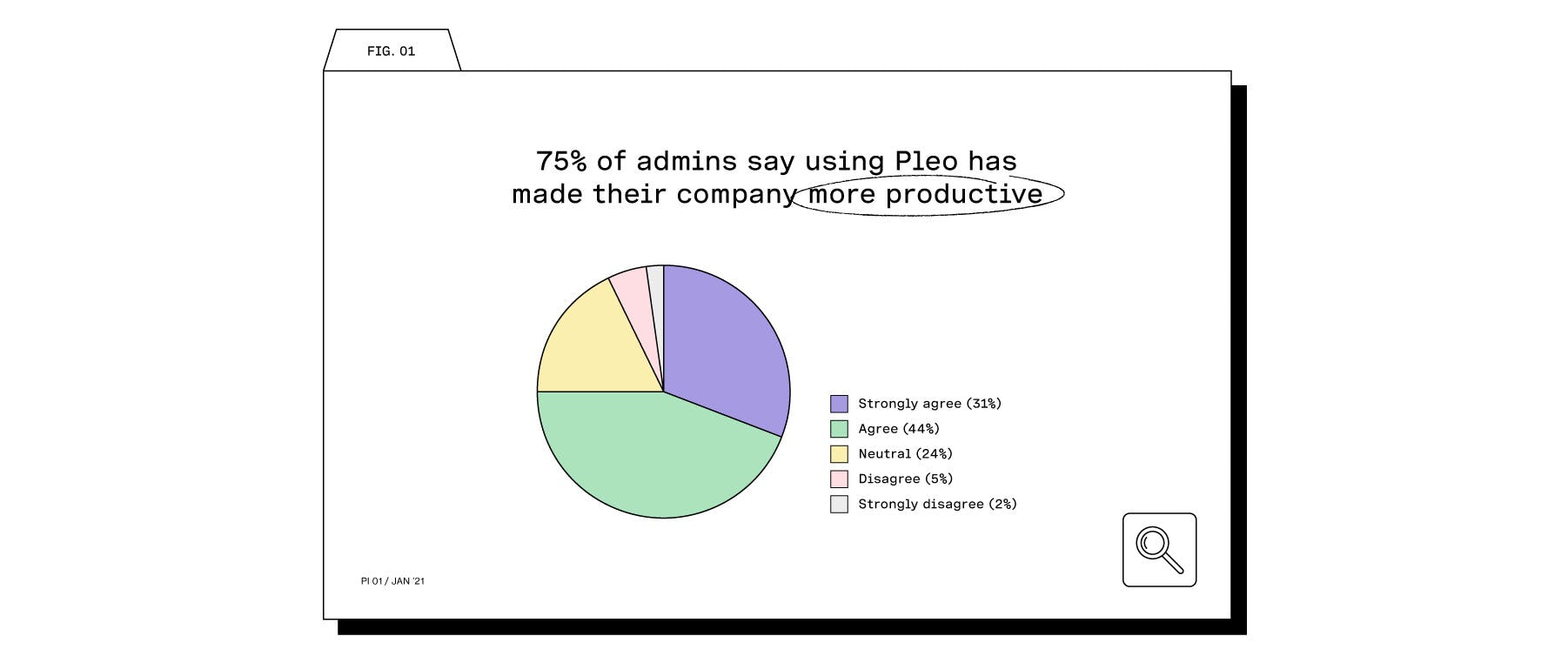 75% of admins are more productive using Pleo