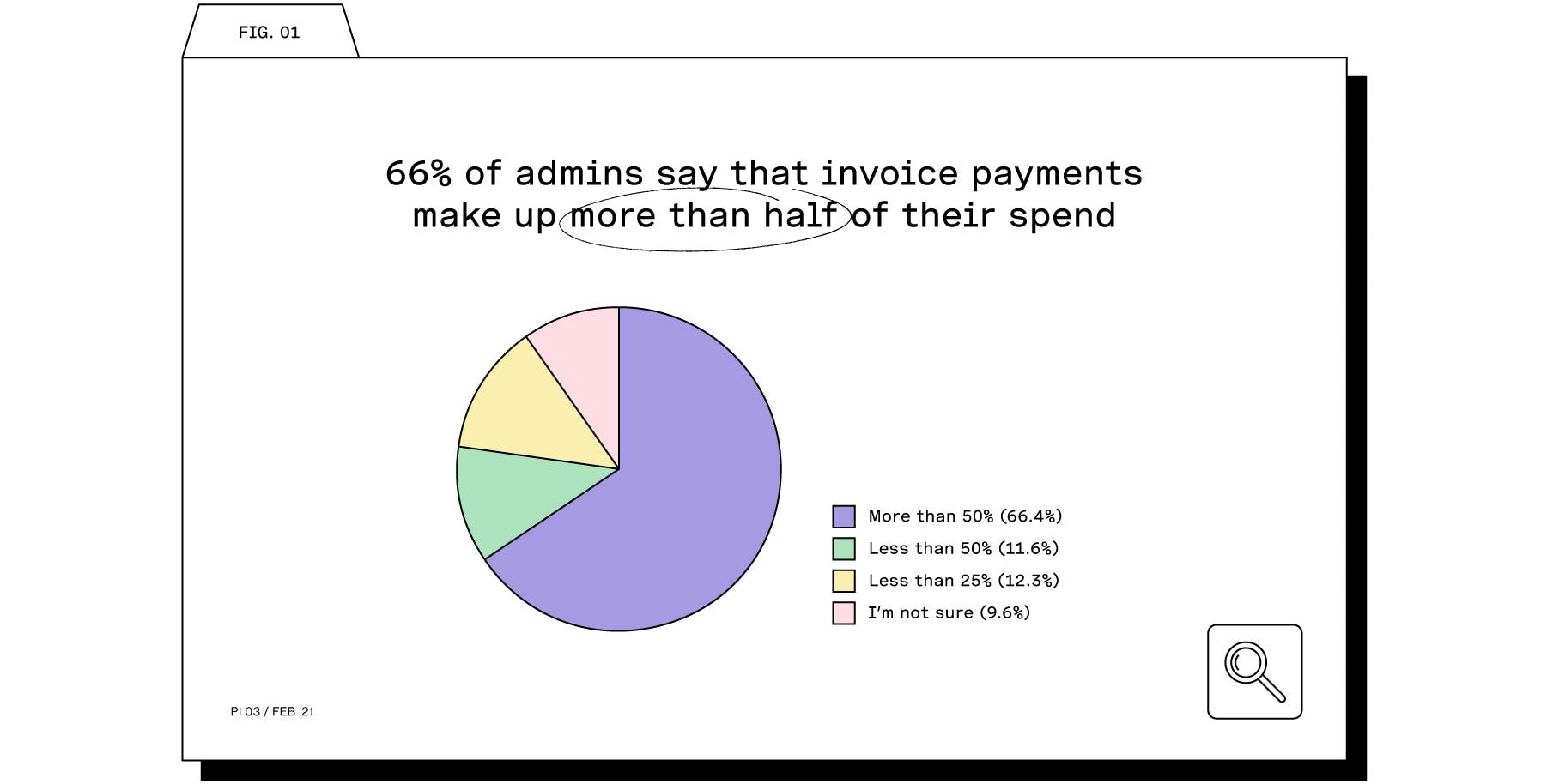 Invoice management research