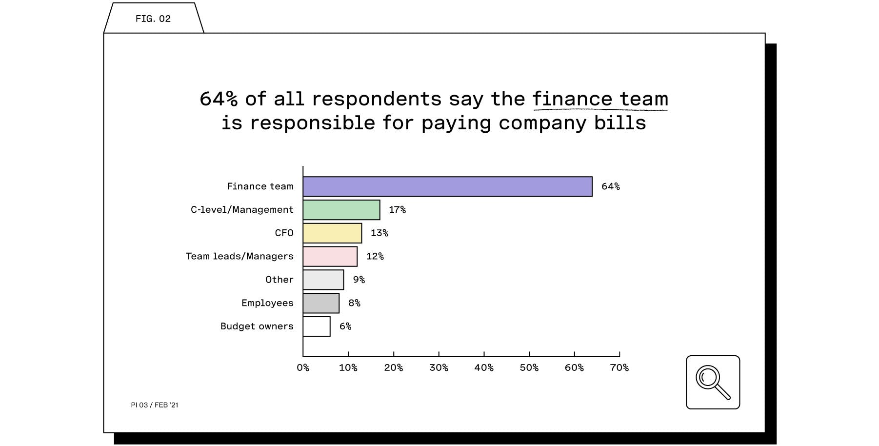Finance teams and invoices
