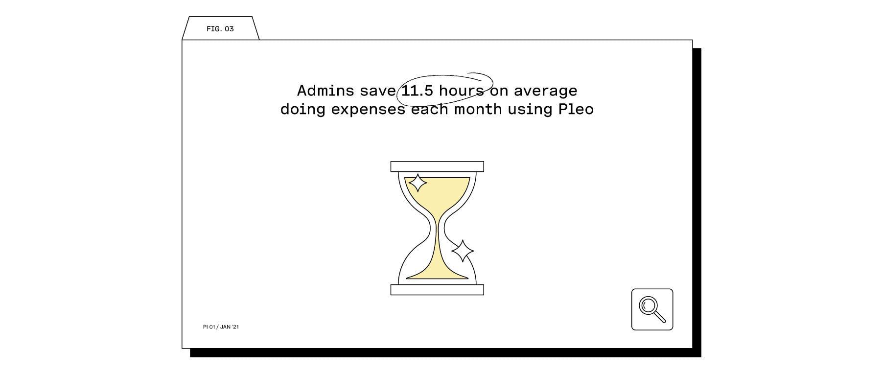 Save 11.5 hours using Pleo