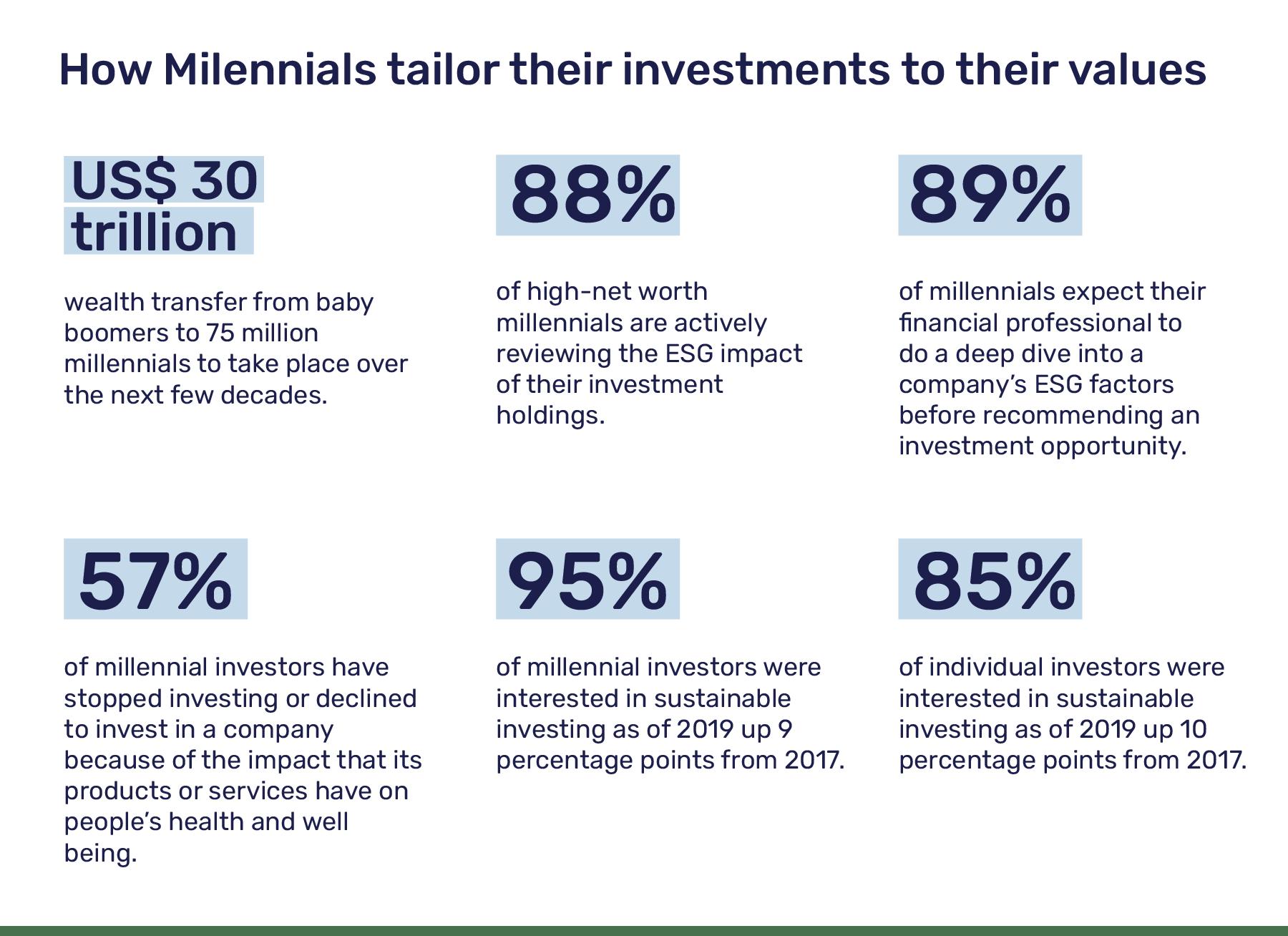 ESG, SRI and Impact Investing values