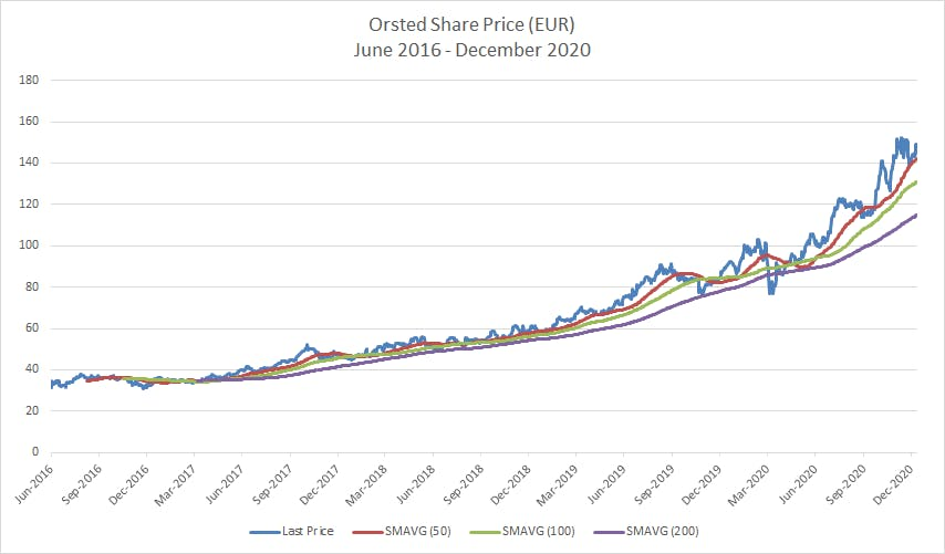 Orsted share price
