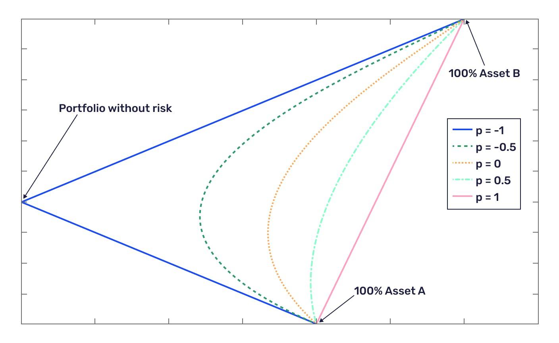 Portfolio volatility explained
