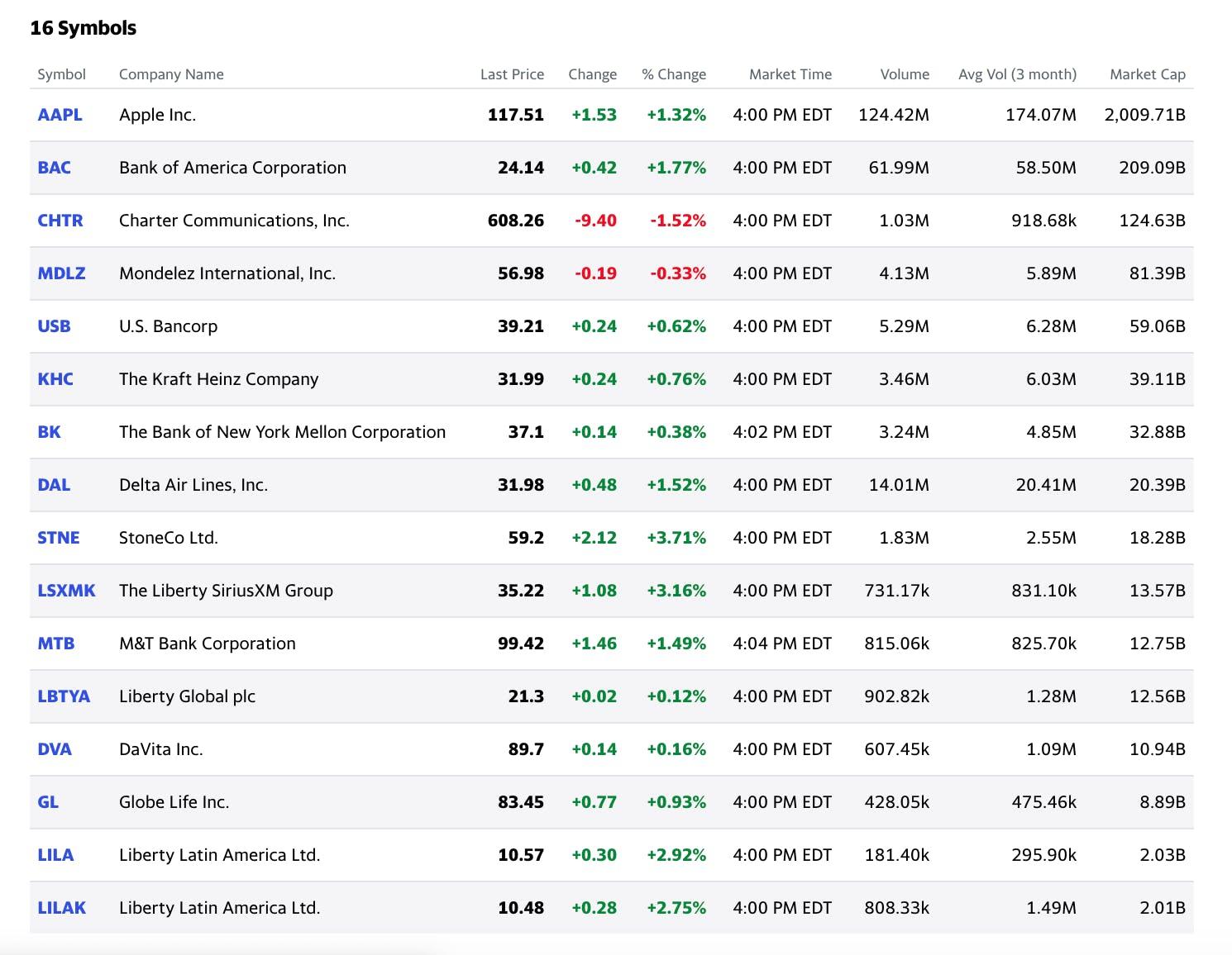 Berkshire Hathaway's portfolio