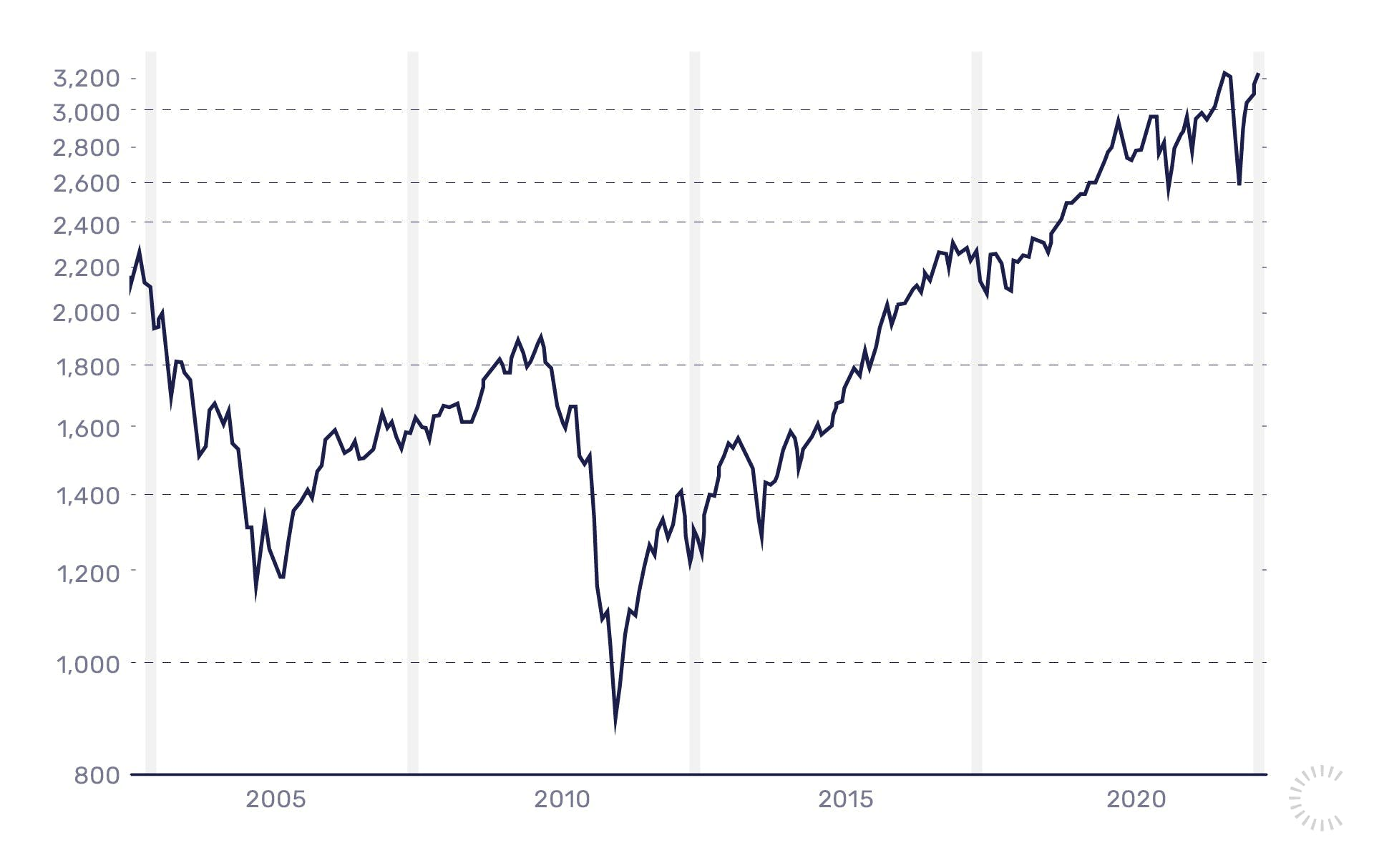 Geld investieren: Handle nach Fakten, nicht nach Emotionen