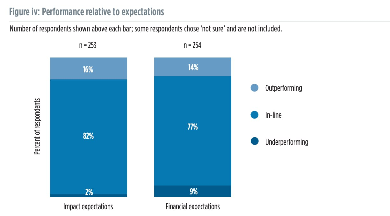 Is impact investing profitable?