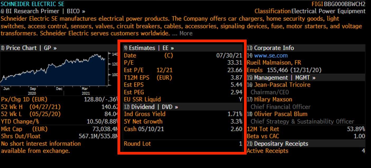 SE's corporate info & estimates. Source: Bloomberg