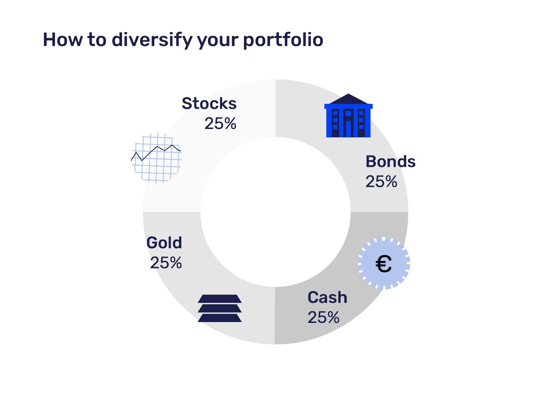 Well diversified portfolio example