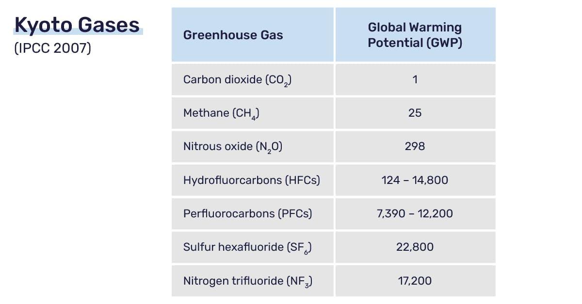 CO2 Äquivalente berechnen: GWP Tabelle