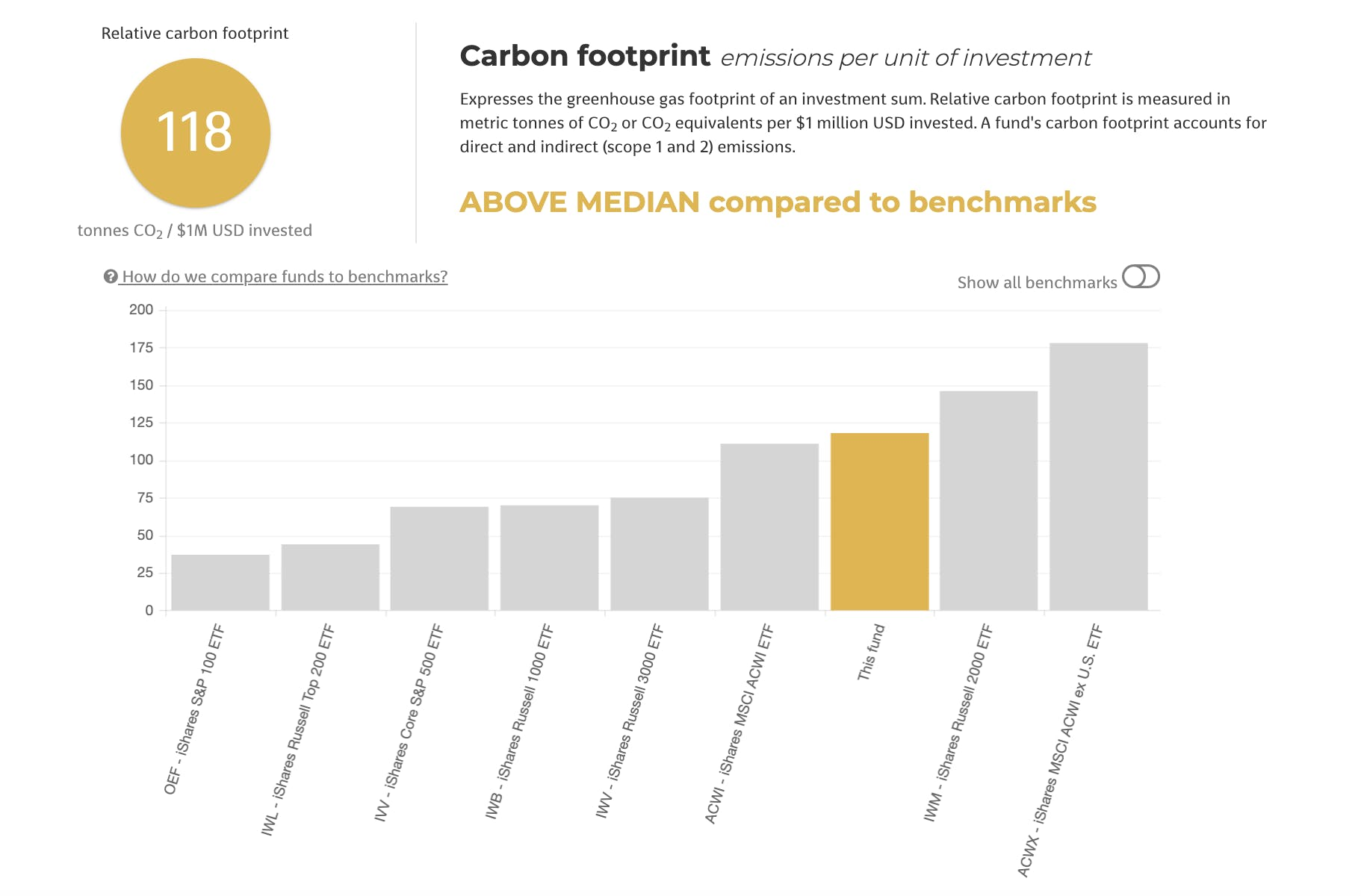 Carbon footprint emissions per unit of investment