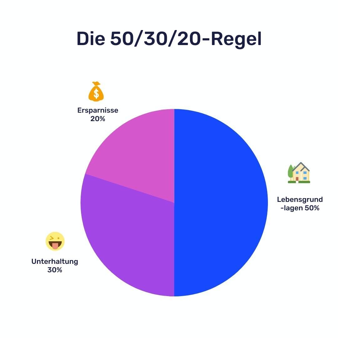 Geld investieren: Die 50/30/20 Regel