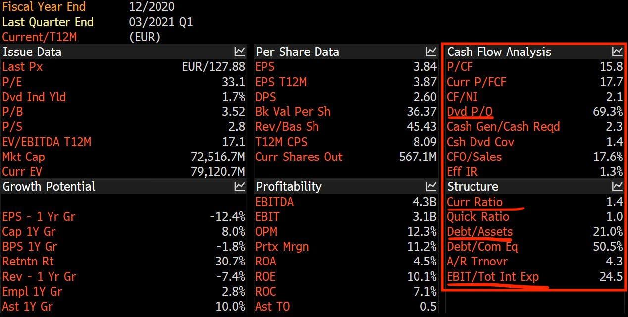 Financial metrics' overview. Source: Bloomberg