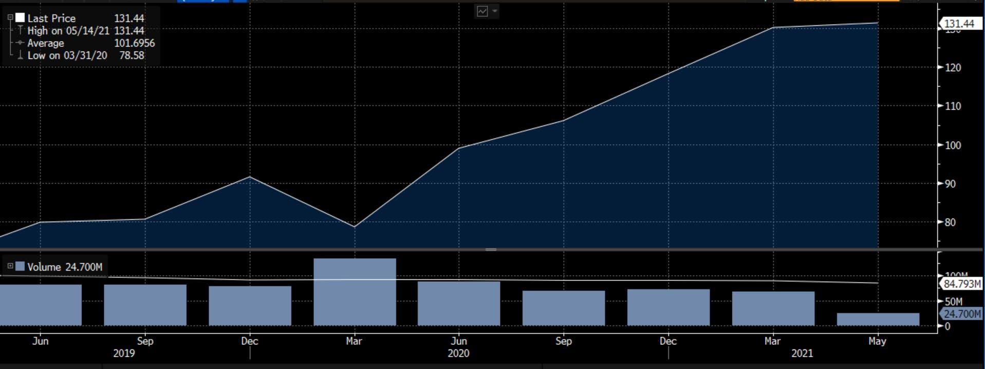 SE's stock price movement, 2019-2021. Source: Bloomberg