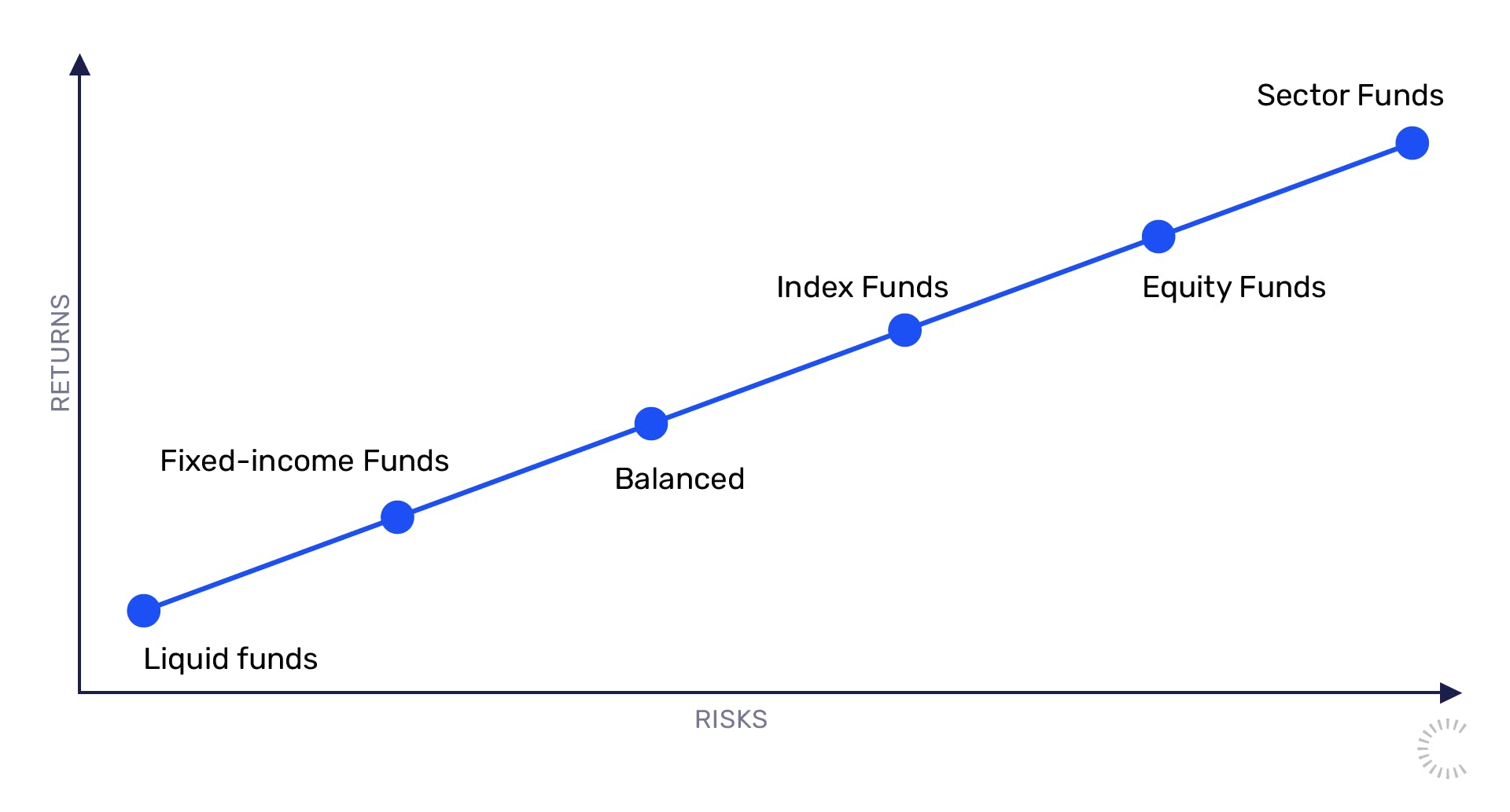 Types of mutual funds and associated risks