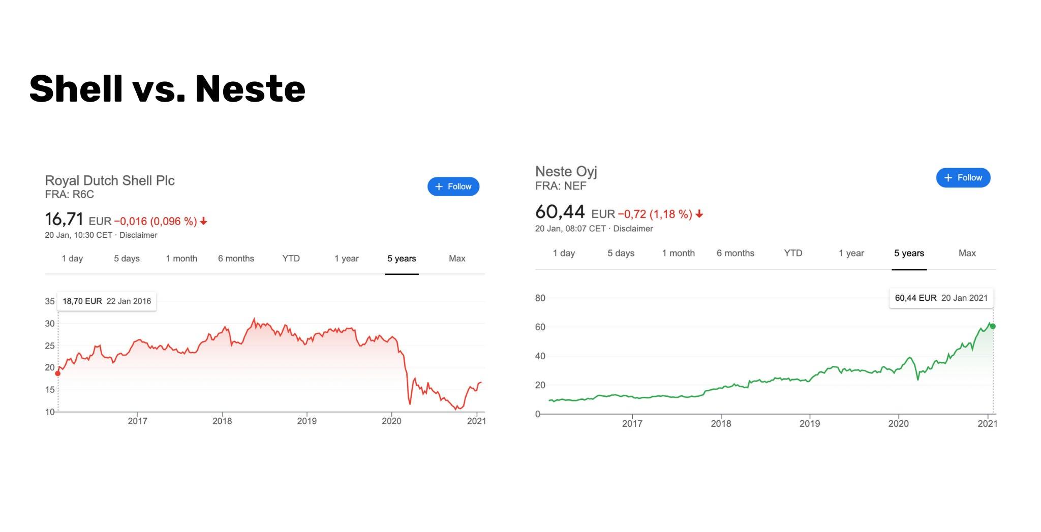 Sustainable stock vs. unsustainable stock