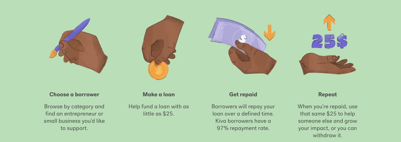 Kiva's simple investing philosophy