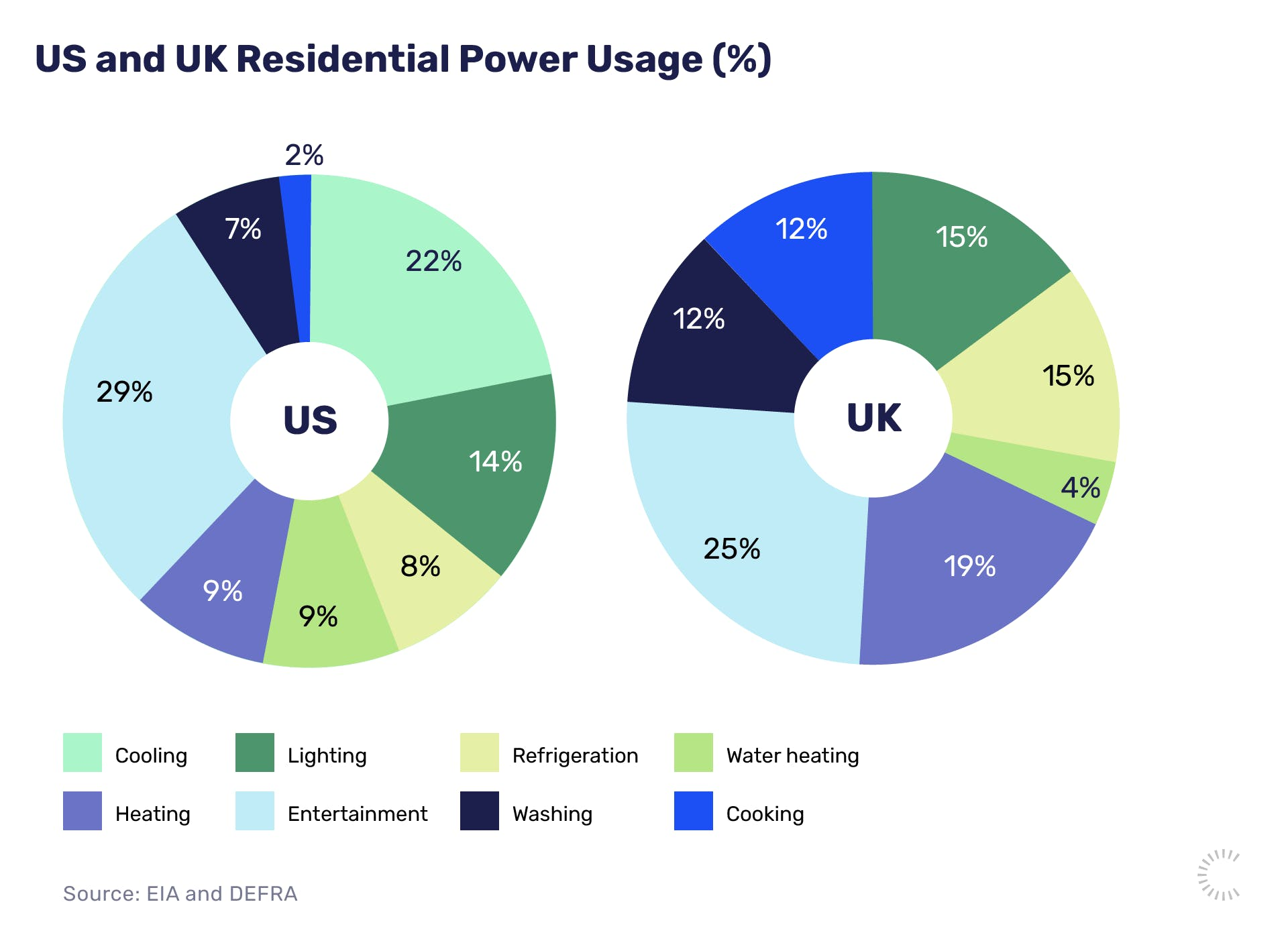 US and UK Residential Power Usage