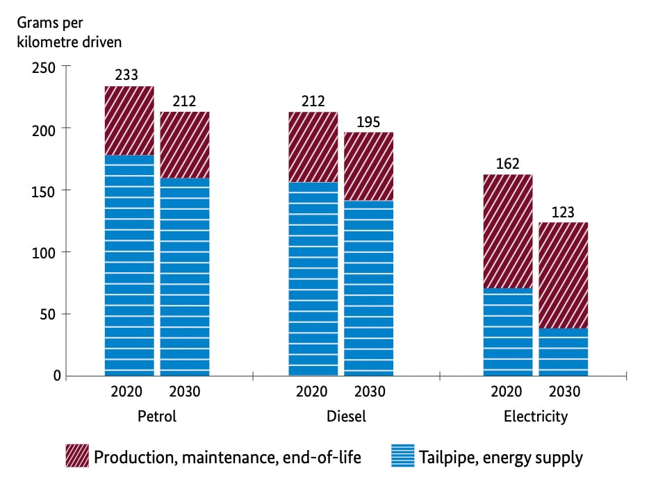 Tesla and sustainability: Comparison of Vehicle Emissions
