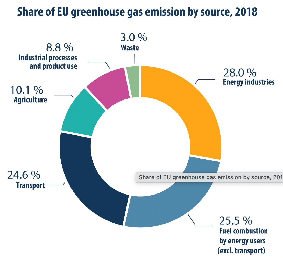 Tesla and sustainability: EU greenhouse gas Emissions by source