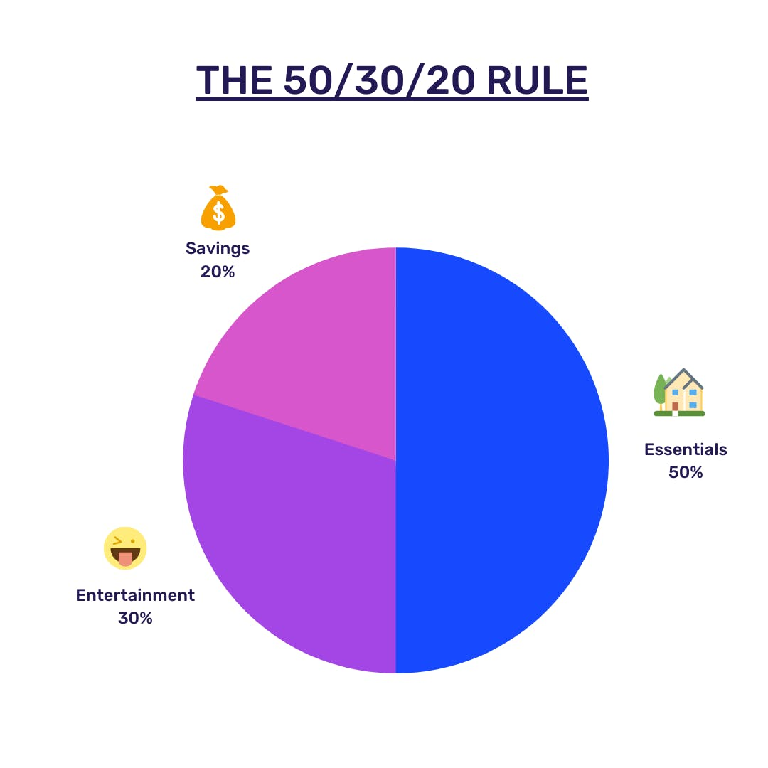 The 50/30/20 budget rule to saving money