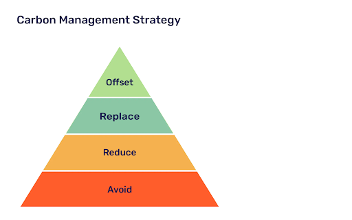 Offset, replace, reduce emissions - Carbon Management Strategy