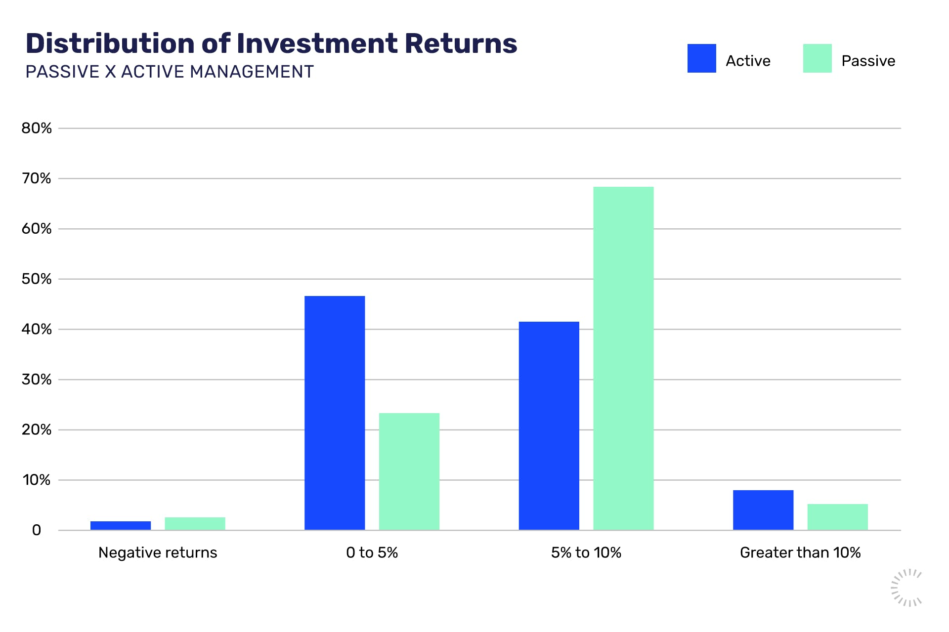 Distribution of investment returns