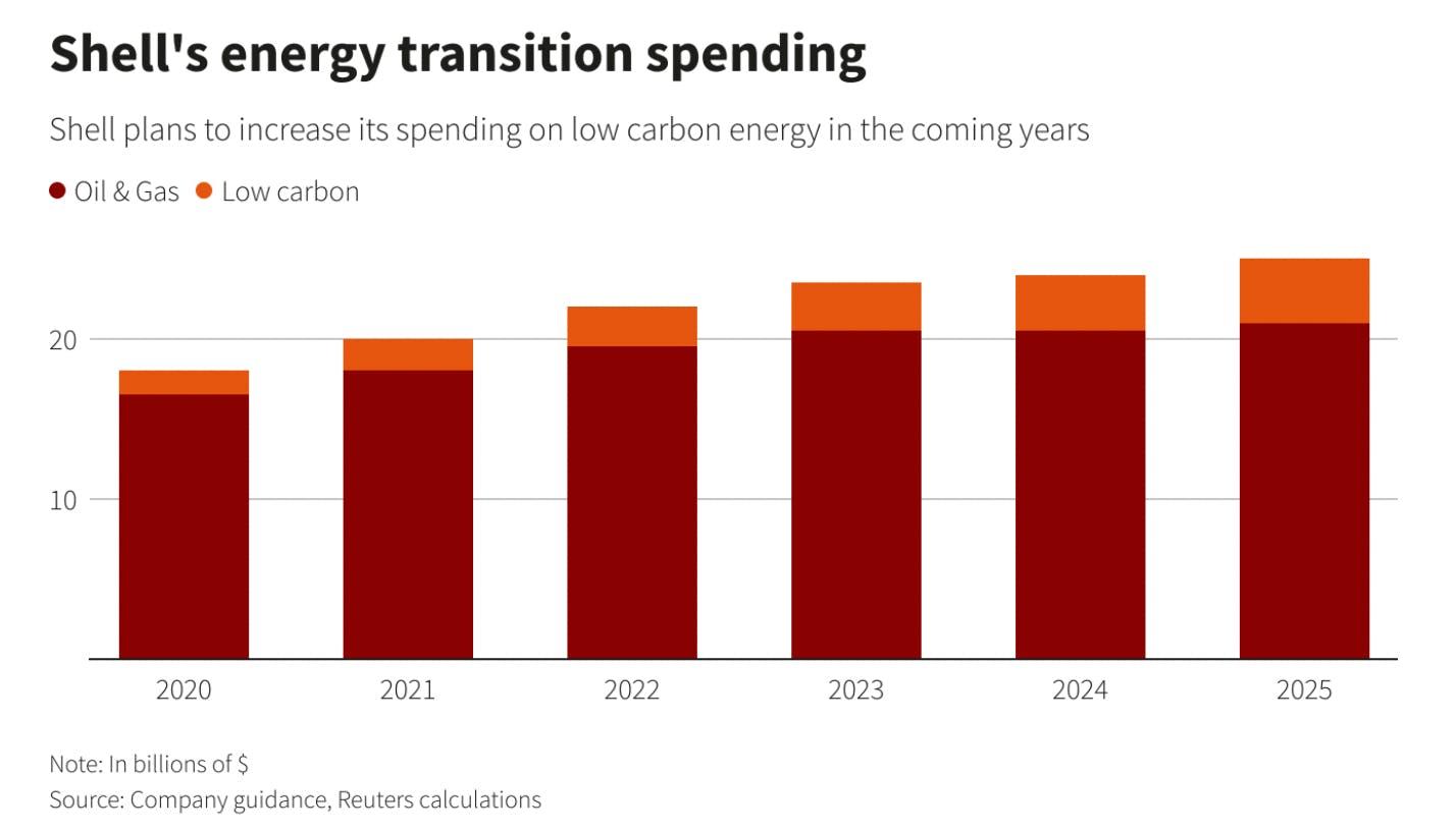 Shell's energy transition spending