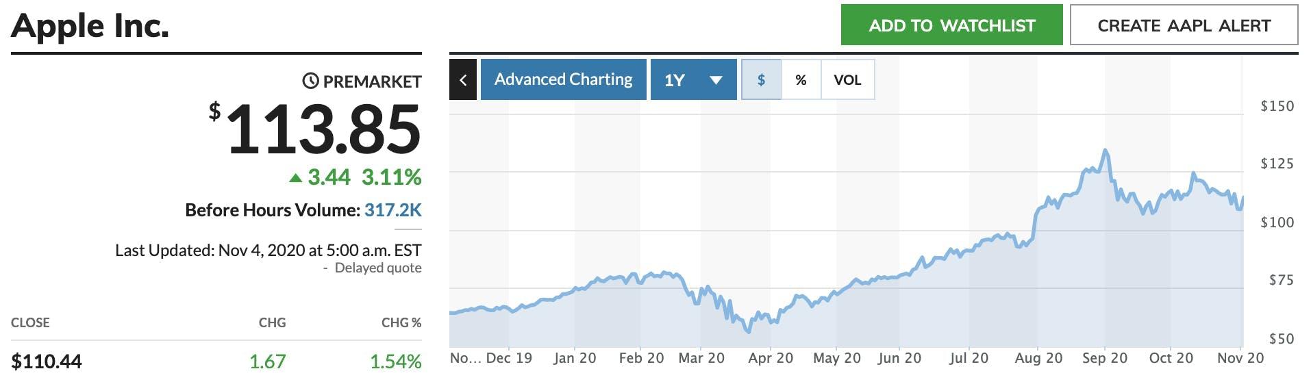 Geld investieren: Apple Aktie