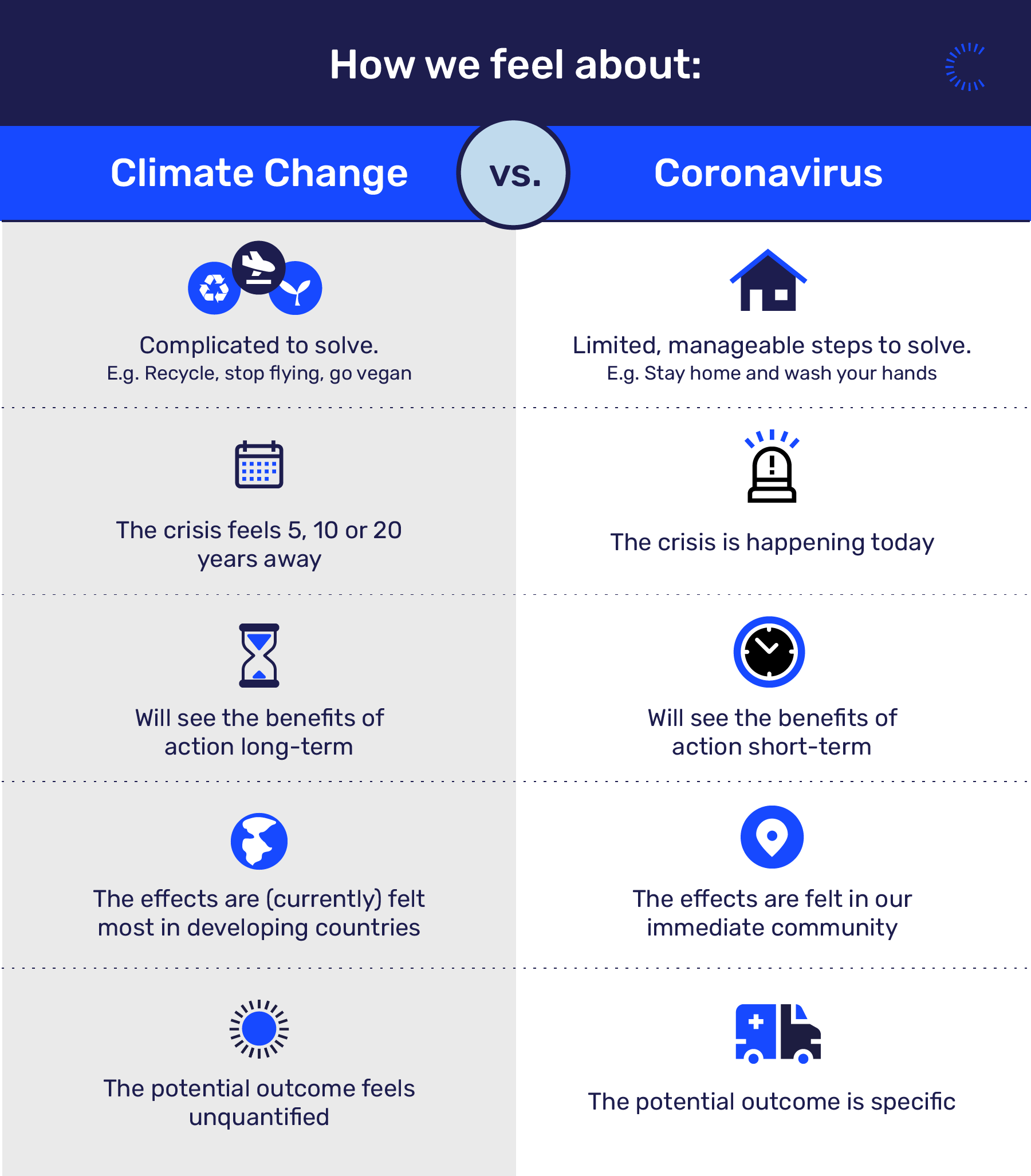 Climate change and coronavirus: Why we treat them differently