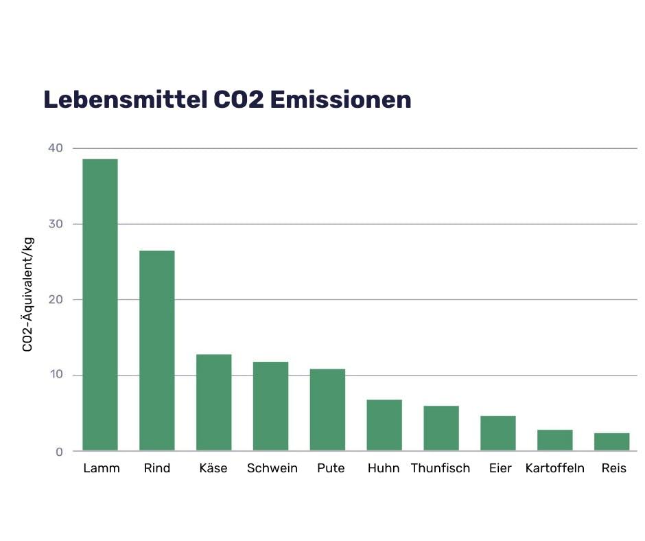 Lebensmittel CO2 Emissionen