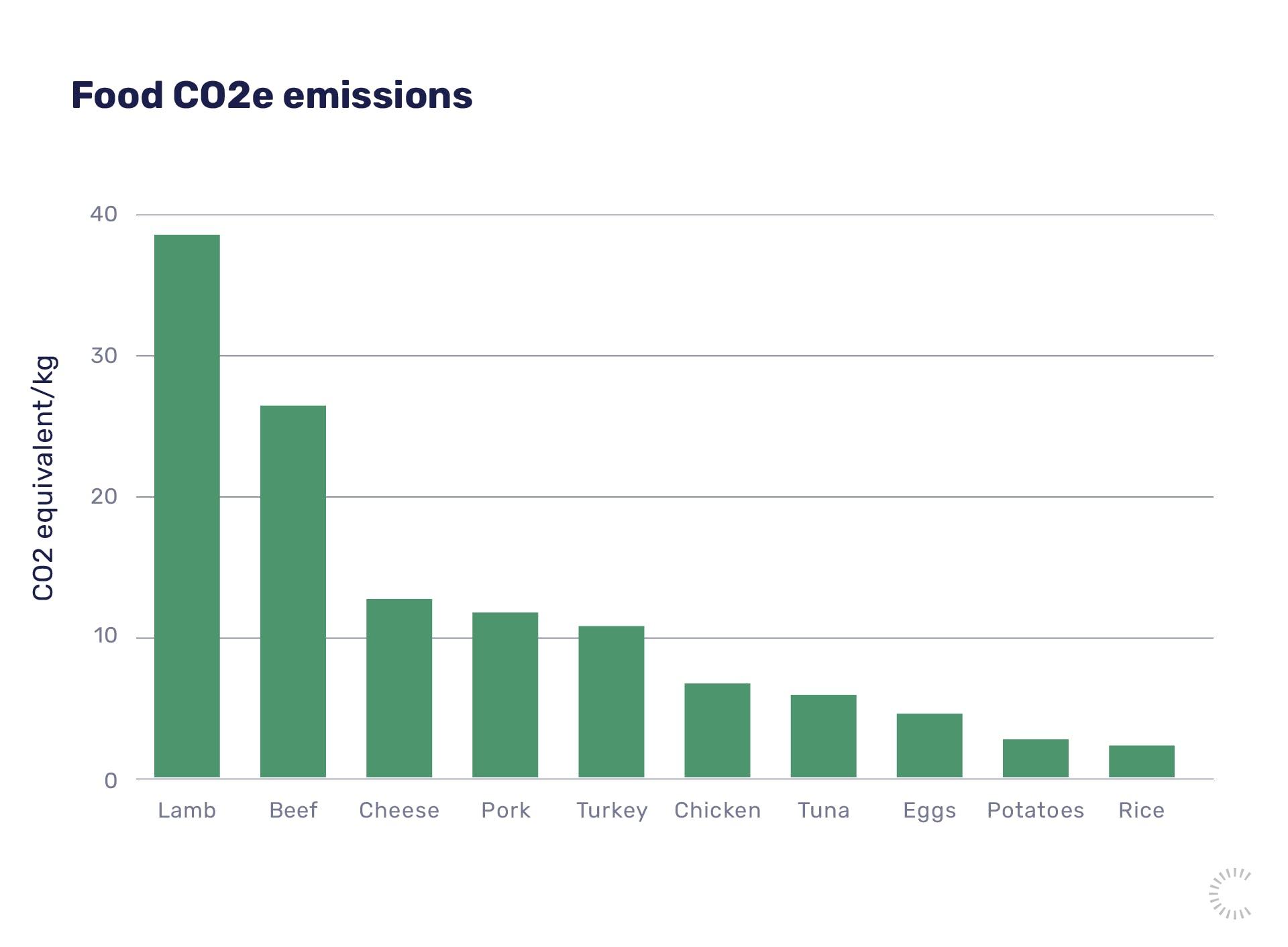 Green finance: Food CO2 emissions