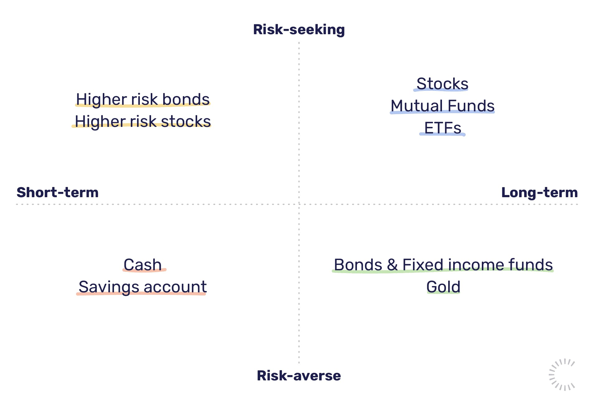 Investment risk and return