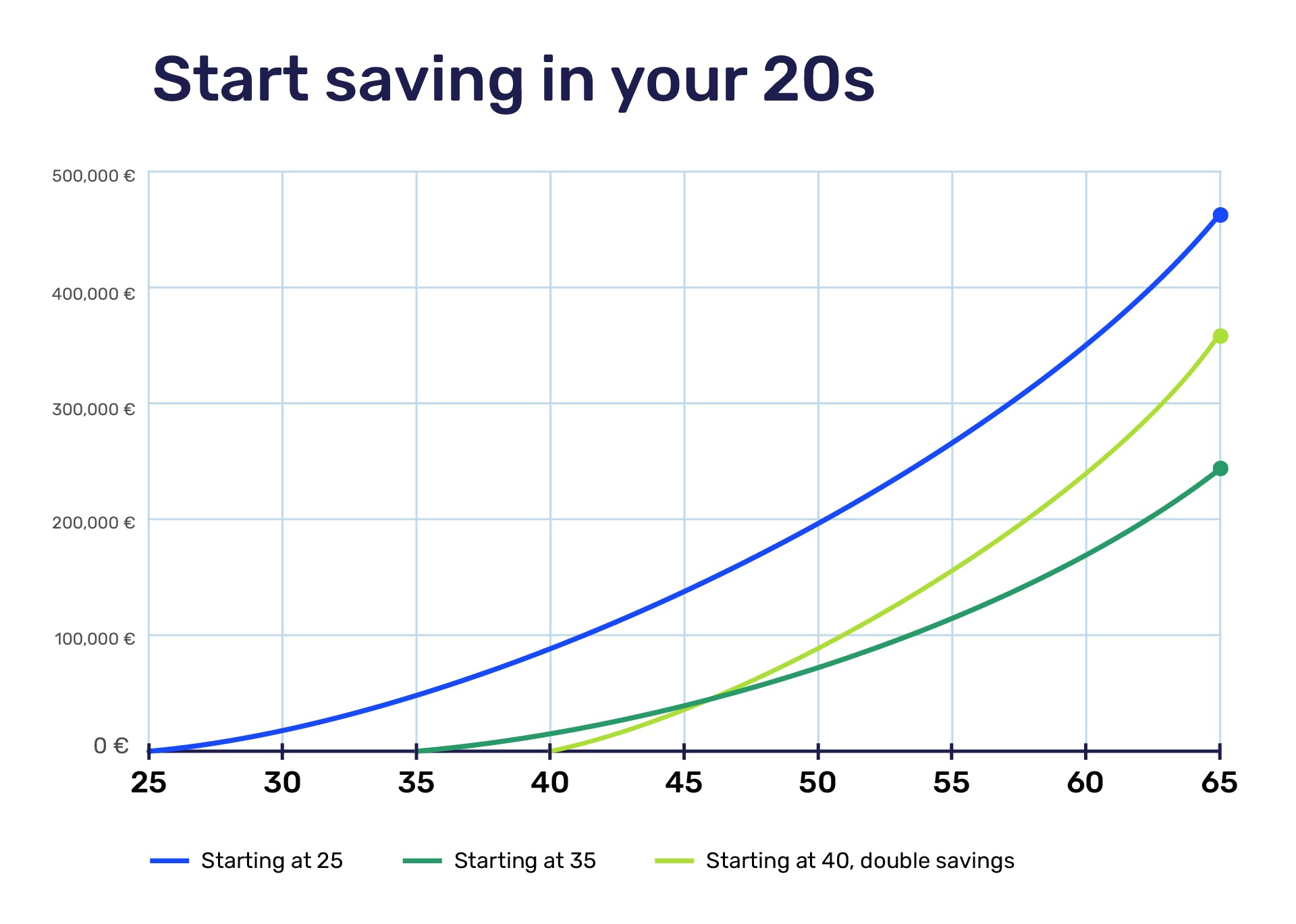 The power of compound interest. If you start saving in your 20s, your net worth will be more than double vs. your 30s.