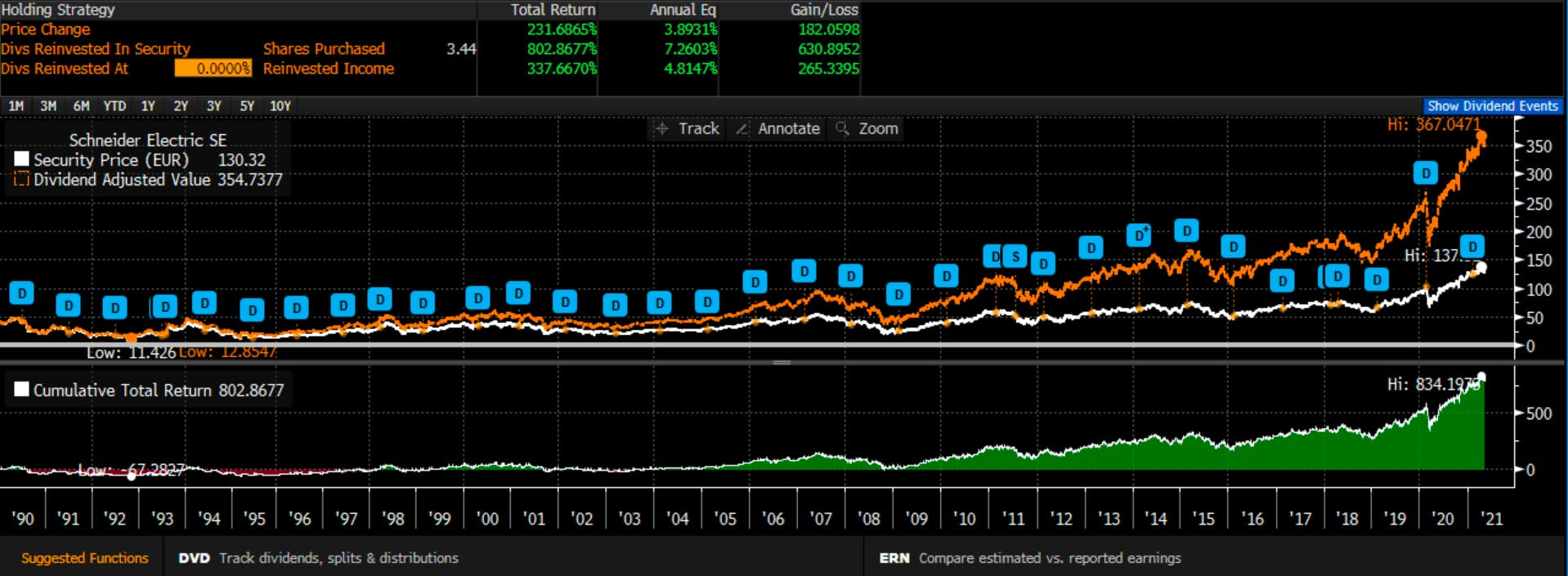 Is the Schneider Electric stock worth buying?