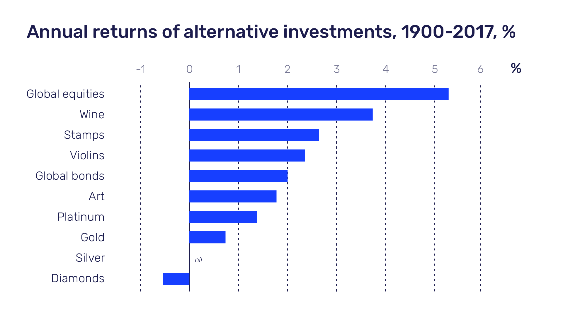 Annual return of alternative investments