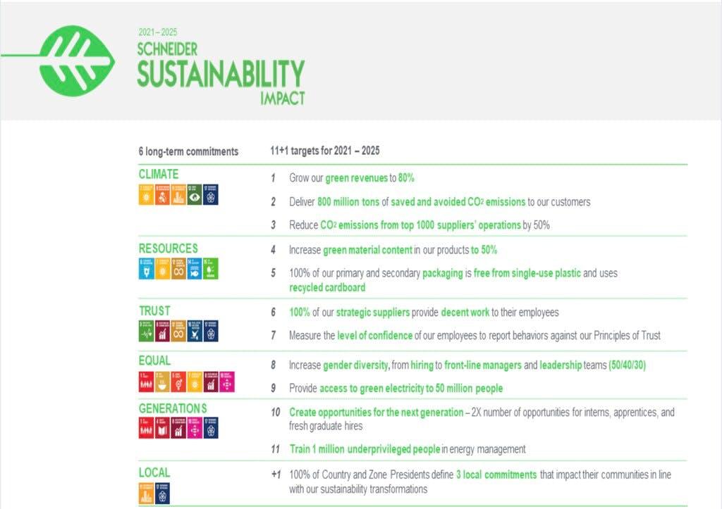 Schneider sustainability impact (SSI), 2021-2025. Source: Schneider Electric