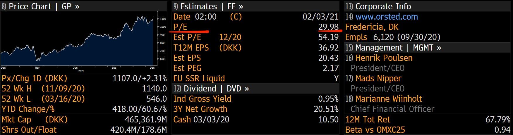 Ørsted share price forecast