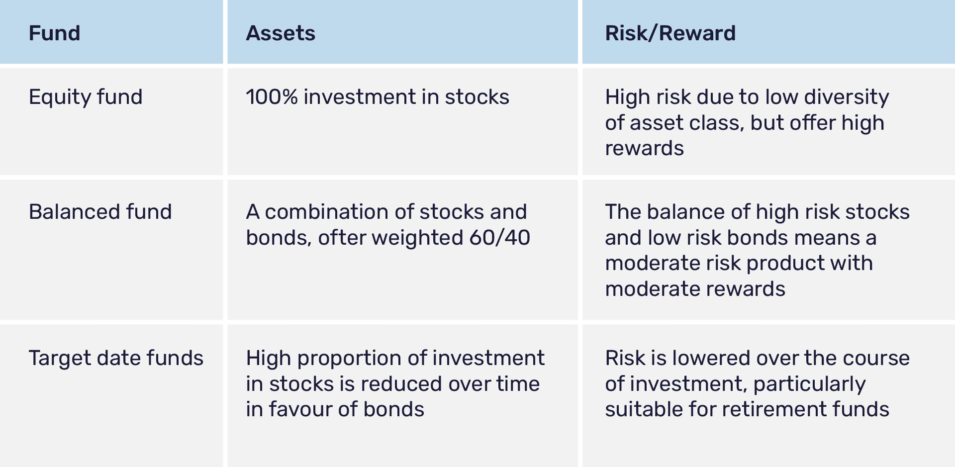 Types of portfolio diversification