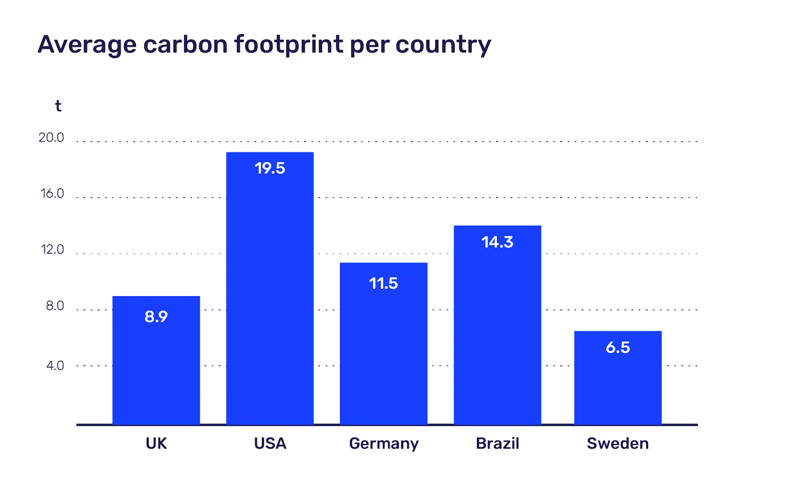 Average carbon footprint per country