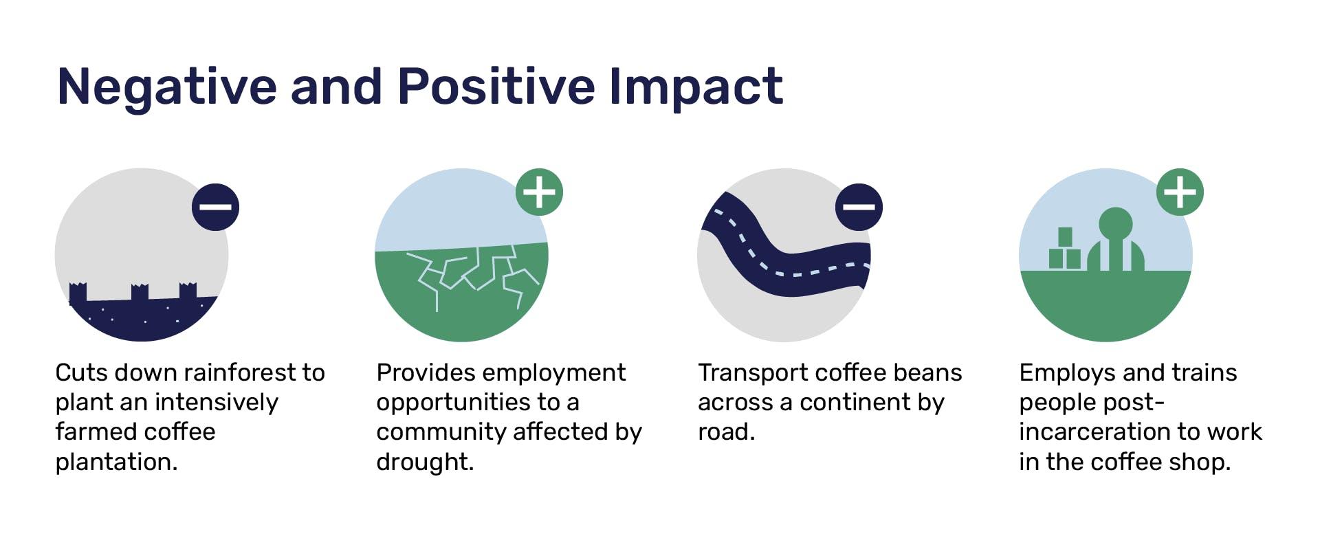 Environmental impact of coffee