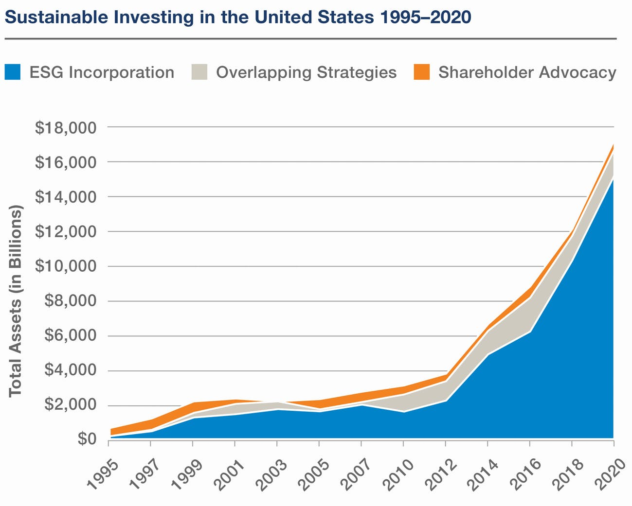 Sustainable investing in the US