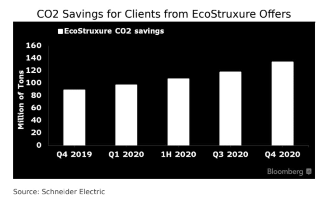 Accumulated CO2 savings from EcoStruxure offers. Source: Schneider Electric/Bloomberg